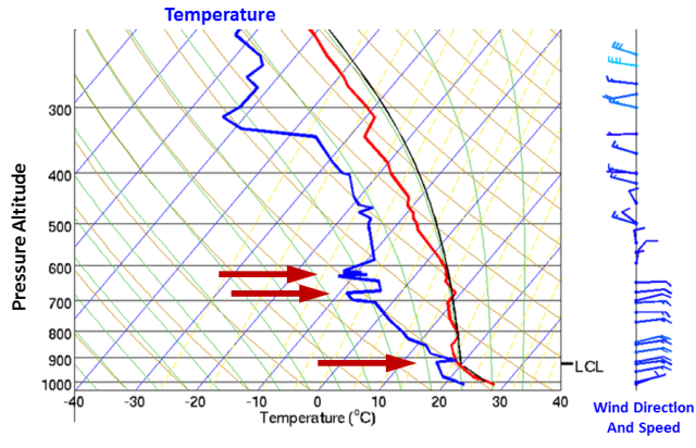 Temperature inversions and wind recorded by a radiosonde over Lihue. The lowest inversion at the equivalent altitude of approximately 2600 ft represents the base of the lowest cloud layer (lifting condensation level, LCL). Modified from data displayed by the Hawaii Weather Server (Aug. 28, 2015)